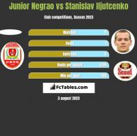 Junior Negrao vs Stanislav Iljutcenko h2h player stats