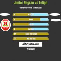 Junior Negrao vs Felipe h2h player stats