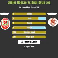 Junior Negrao vs Heui-Kyun Lee h2h player stats