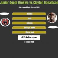 Junior Ogedi-Uzokwe vs Clayton Donaldson h2h player stats