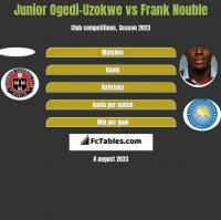 Junior Ogedi-Uzokwe vs Frank Nouble h2h player stats