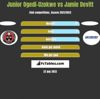 Junior Ogedi-Uzokwe vs Jamie Devitt h2h player stats