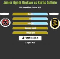 Junior Ogedi-Uzokwe vs Kurtis Guthrie h2h player stats