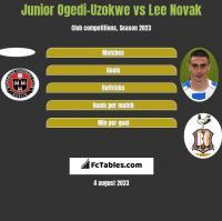 Junior Ogedi-Uzokwe vs Lee Novak h2h player stats