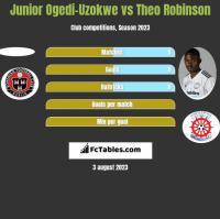 Junior Ogedi-Uzokwe vs Theo Robinson h2h player stats