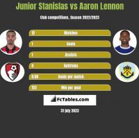Junior Stanislas vs Aaron Lennon h2h player stats