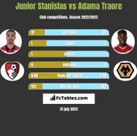 Junior Stanislas vs Adama Traore h2h player stats