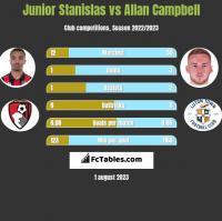Junior Stanislas vs Allan Campbell h2h player stats