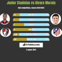 Junior Stanislas vs Alvaro Morata h2h player stats
