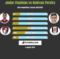 Junior Stanislas vs Andreas Pereira h2h player stats