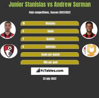 Junior Stanislas vs Andrew Surman h2h player stats