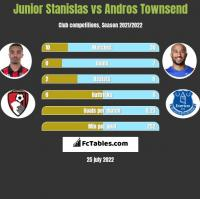 Junior Stanislas vs Andros Townsend h2h player stats
