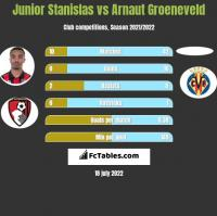 Junior Stanislas vs Arnaut Groeneveld h2h player stats