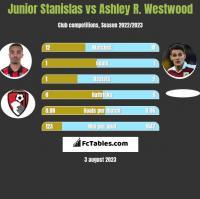 Junior Stanislas vs Ashley R. Westwood h2h player stats