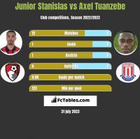 Junior Stanislas vs Axel Tuanzebe h2h player stats