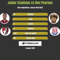 Junior Stanislas vs Ben Pearson h2h player stats