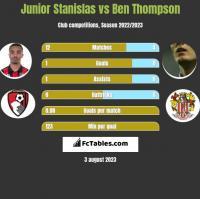 Junior Stanislas vs Ben Thompson h2h player stats