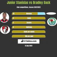 Junior Stanislas vs Bradley Dack h2h player stats