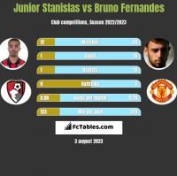 Junior Stanislas vs Bruno Fernandes h2h player stats