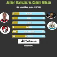 Junior Stanislas vs Callum Wilson h2h player stats