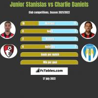 Junior Stanislas vs Charlie Daniels h2h player stats