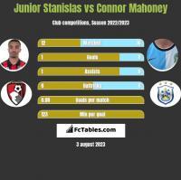 Junior Stanislas vs Connor Mahoney h2h player stats
