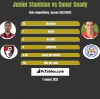 Junior Stanislas vs Conor Coady h2h player stats