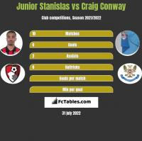 Junior Stanislas vs Craig Conway h2h player stats