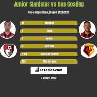 Junior Stanislas vs Dan Gosling h2h player stats