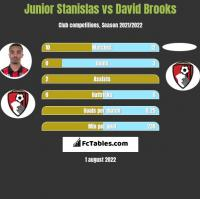 Junior Stanislas vs David Brooks h2h player stats
