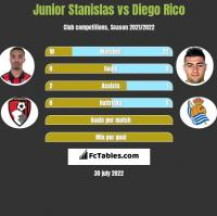 Junior Stanislas vs Diego Rico h2h player stats