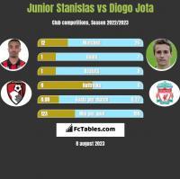 Junior Stanislas vs Diogo Jota h2h player stats
