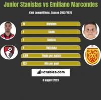 Junior Stanislas vs Emiliano Marcondes h2h player stats