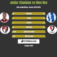 Junior Stanislas vs Glen Rea h2h player stats