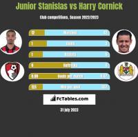 Junior Stanislas vs Harry Cornick h2h player stats