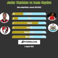 Junior Stanislas vs Isaac Hayden h2h player stats