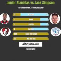Junior Stanislas vs Jack Simpson h2h player stats