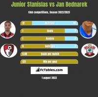 Junior Stanislas vs Jan Bednarek h2h player stats