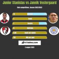 Junior Stanislas vs Jannik Vestergaard h2h player stats