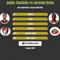 Junior Stanislas vs Jermain Defoe h2h player stats