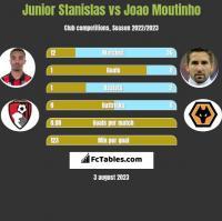 Junior Stanislas vs Joao Moutinho h2h player stats