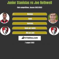 Junior Stanislas vs Joe Rothwell h2h player stats
