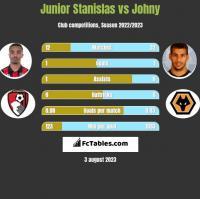 Junior Stanislas vs Johny h2h player stats