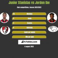 Junior Stanislas vs Jordon Ibe h2h player stats