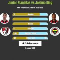 Junior Stanislas vs Joshua King h2h player stats