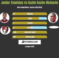 Junior Stanislas vs Kazim Kazim-Richards h2h player stats