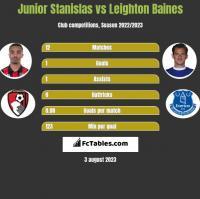 Junior Stanislas vs Leighton Baines h2h player stats