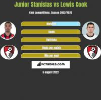 Junior Stanislas vs Lewis Cook h2h player stats