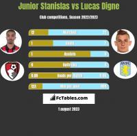 Junior Stanislas vs Lucas Digne h2h player stats