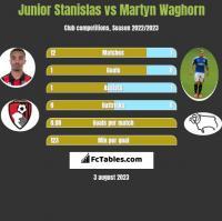 Junior Stanislas vs Martyn Waghorn h2h player stats